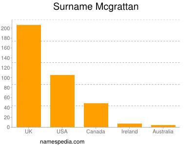 Surname Mcgrattan