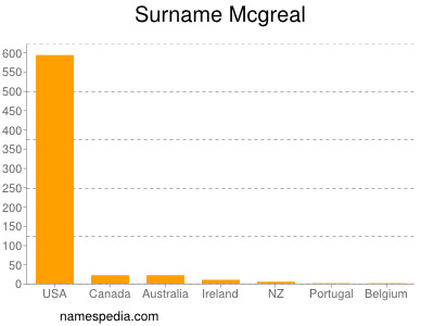Surname Mcgreal