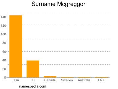 Surname Mcgreggor