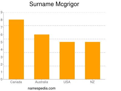 Surname Mcgrigor