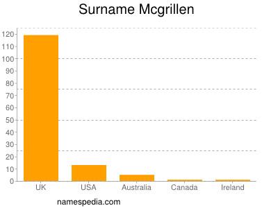 Surname Mcgrillen
