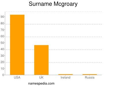 Surname Mcgroary