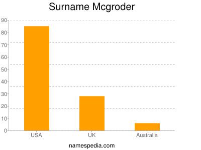 Surname Mcgroder
