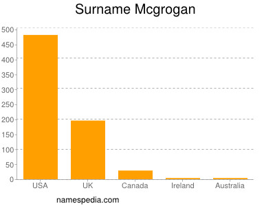 Surname Mcgrogan