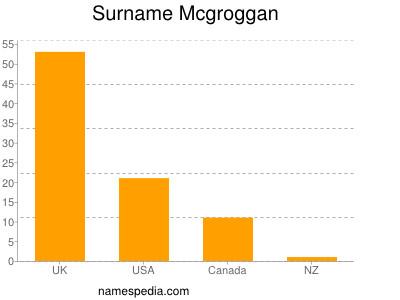 Surname Mcgroggan