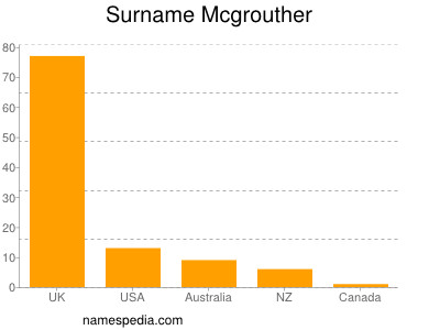Surname Mcgrouther