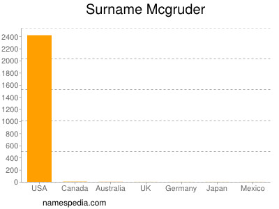 Surname Mcgruder