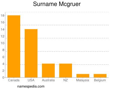 Surname Mcgruer