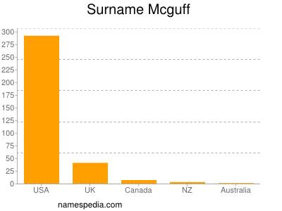Surname Mcguff
