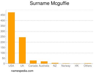 Surname Mcguffie