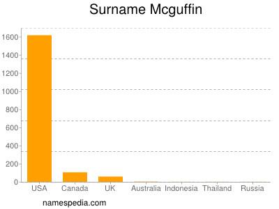 Surname Mcguffin
