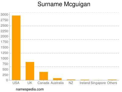 Surname Mcguigan