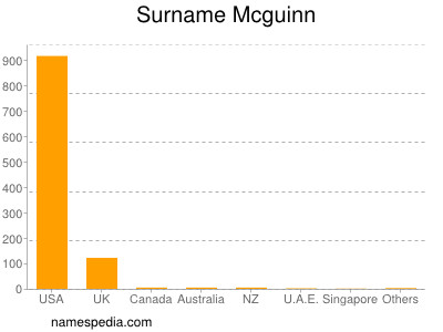 Surname Mcguinn