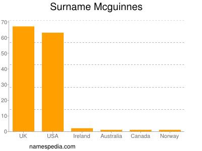Surname Mcguinnes