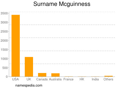 Surname Mcguinness