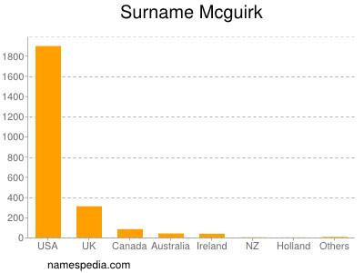 Surname Mcguirk