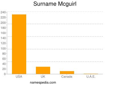 Surname Mcguirl