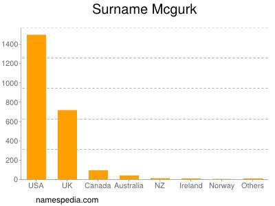 Surname Mcgurk