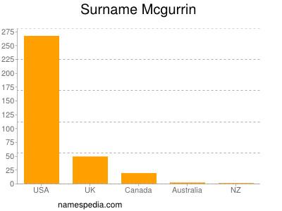 Surname Mcgurrin
