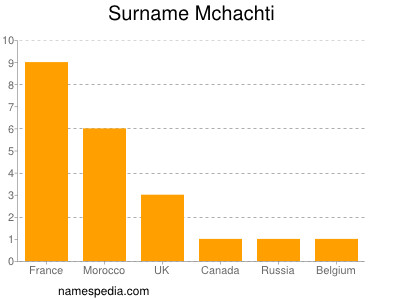 Surname Mchachti