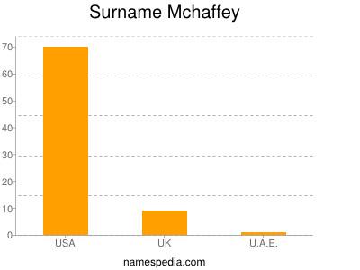 Surname Mchaffey