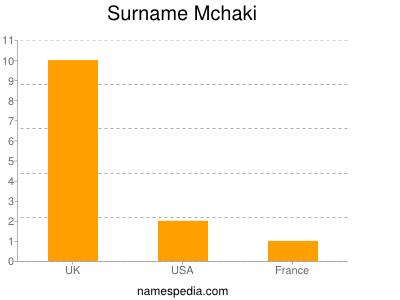 Surname Mchaki