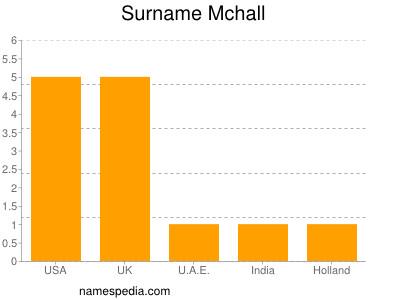 Surname Mchall