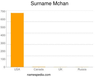 Surname Mchan