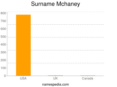 Surname Mchaney
