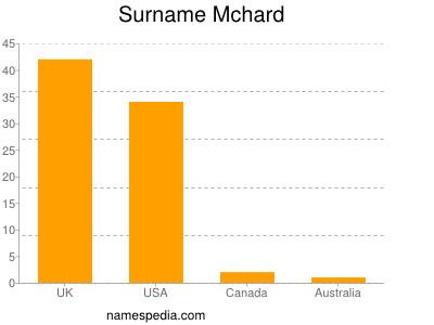 Surname Mchard
