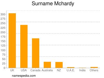 Surname Mchardy