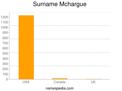 Surname Mchargue