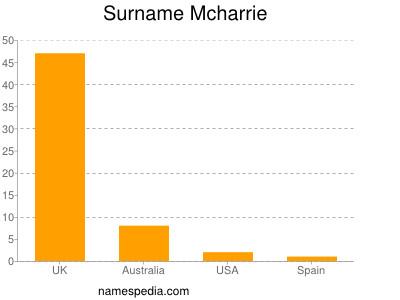 Surname Mcharrie