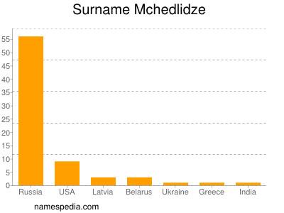 Surname Mchedlidze