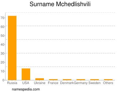 Surname Mchedlishvili
