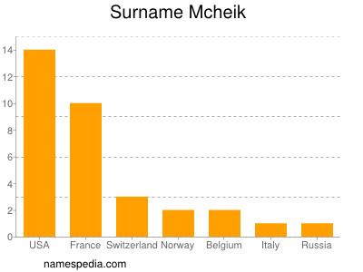 Surname Mcheik