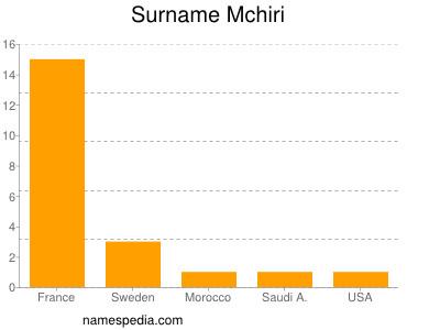 Surname Mchiri