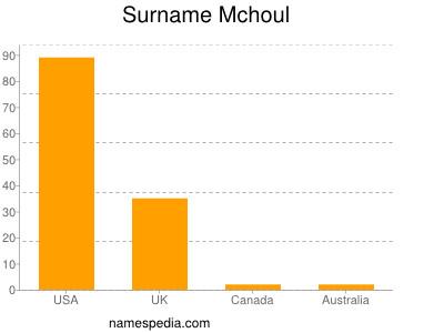 Surname Mchoul