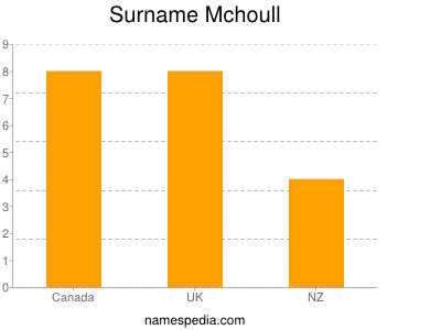 Surname Mchoull