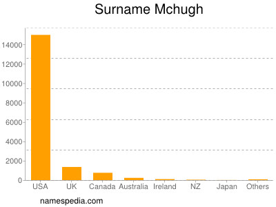 Surname Mchugh