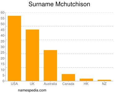 Surname Mchutchison