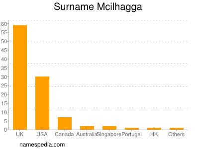 Surname Mcilhagga
