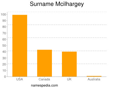 Surname Mcilhargey