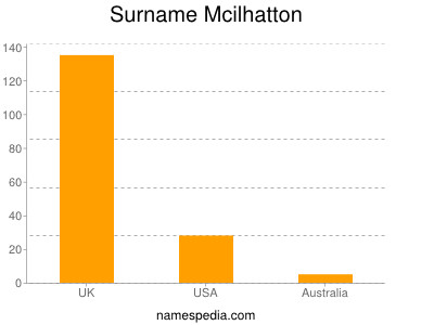 Surname Mcilhatton