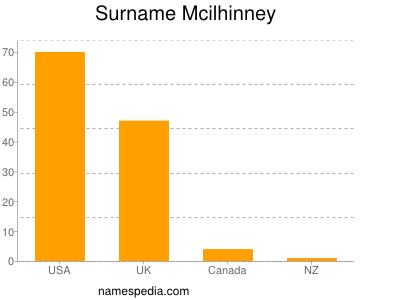 Surname Mcilhinney