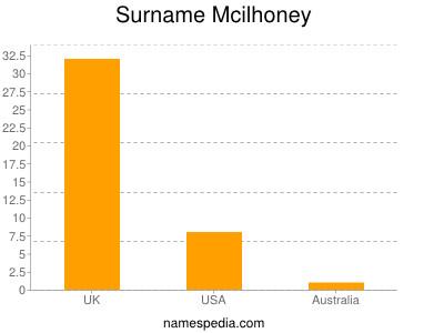 Surname Mcilhoney