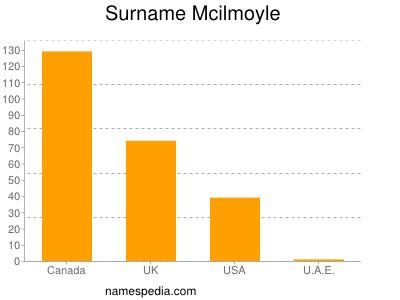 Surname Mcilmoyle