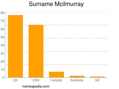 Surname Mcilmurray