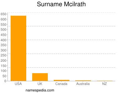 Surname Mcilrath