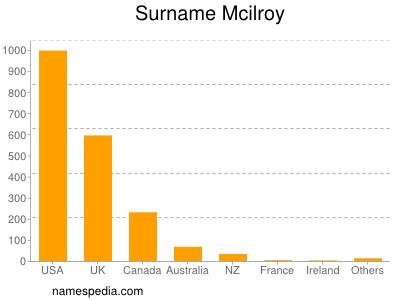 Surname Mcilroy